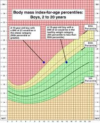 Wic Growth Charts Failure To Thrive What Who When Which Why And How Neocate