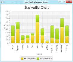 Java Buddy Javafx 2 1 Javafx Scene Chart Stackedbarchart