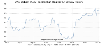 Brazilian Real Chart Uae Dirham Aed To Brazilian Real Brl Exchange Rates