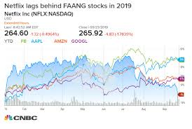 Netflix Stock Price Chart Netflix Stock Is Negative For 2019 And Wall St Analysts Are