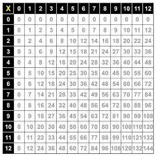 Multiplication Table PDF Printable 1 to 10, 12 & 20 Charts