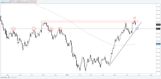 Charts For Next Week Usd Dxy Eurusd Gold Crude Oil