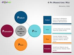 4 P S Of Marketing Chart 4ps To 7ps Marketing Mix Templates For Powerpoint