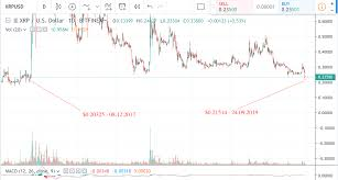 Mfi Chart Xrp Is Oversold According To Macd And Mfi
