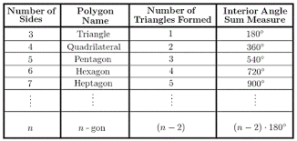 Interior Angles Chart A Chart Detailing Polygon Names Number Of Sides Interior
