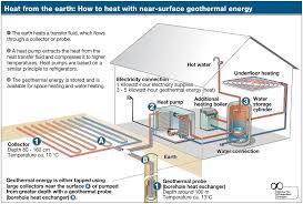 Geothermal Borehole Design Heat Pump And Geothermal The Design Saga