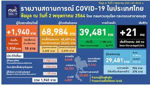 โควิดวันนี้ ป่วยใหม่ 1,940 คน ตายเพิ่ม 21 คน - สำนักข่าวไทย อสมท