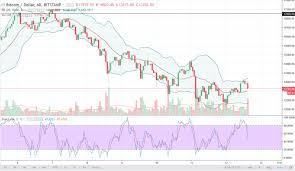 Btc 2018 Chart Btc Usd Price Forecast January 15 2018 Technical Analysis