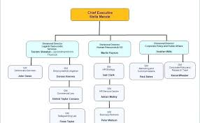 Business Management Structure Online Charts Collection