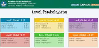 Blog mediailmu22 kembali membagikan contoh soal akm level pembelajaran kelas 8 smp mts pada kompetensi numerasi beserta jawabannya. Level Pembelajaran Dan Jumlah Soal Akm Numerasi Literasi Teks Fiksi Dan Literasi Teks Informasi Dadang Jsn