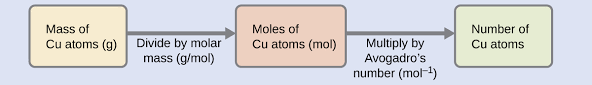 Mole Chart Chemistry 3 1 Formula Mass And The Mole Concept Chemistry