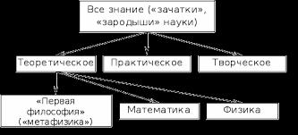 Классификация наук Дифференциация и интеграция наук Реферат  где познание ведется ради него самого практическое которое дает руководящие идеи для поведения человека творческое где познание осуществляется для