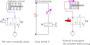 hydraulic and pneumatic control example a hydraulic press is controlled by two manual switches placed 1 m apart switches s1 and s2 and a third switch s3 representing the status of the