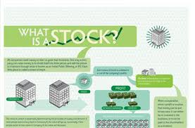 How Does The Stock Market Work Basic Rules Of Stock Market For