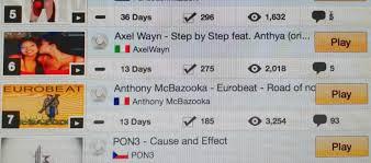 Nr 6 On The Dance Chart 07 09 14 Axel Wayn The