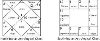 South Indian Natal Chart Vedic Astrology The Introduction