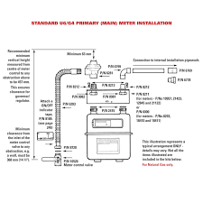 Gas Meter U25 Gas Meter