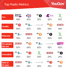 Bbc 6 Music Seen As Most Innovative Relevant And Exciting
