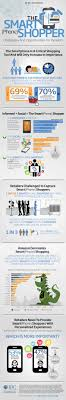 best smartphone shop ideas online work at home an example of the power of triangulation and methodological agnosticism in infographic form iiex