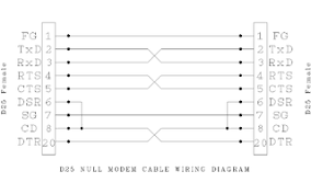 file d25 null modem wiring png wikimedia commons rs232 null modem cable wiring diagram other resolutions 320 � 200 pixels