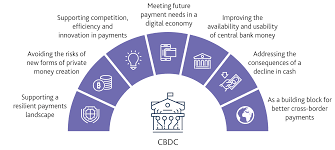Our competitive home loans help make that dream home possible. Central Bank Digital Currency Opportunities Challenges And Design Bank Of England