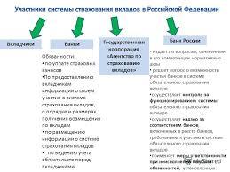 Презентация на тему Распространение систем страхования  8 ВкладчикиБанки Государственная корпорация
