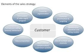 Sales Strategy Revisited Ibdservices International Sales