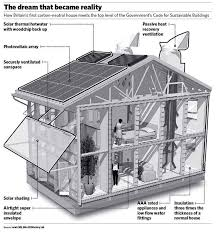 ideas about Eco Friendly Homes on Pinterest   Pole House    Sustainable Eco Houses Plans