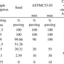 Coarse Aggregate Grading Astm C33 03 Download Table