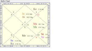 My Research On Prashna Chart Transit Progression Charts