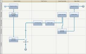 Process Mapping 101 A Guide To Getting Started Business Analyst
