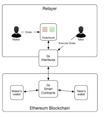 Bitcoin wallet is the cold wallet, it is the safest, and open source, for send and receive bitcoin. Decentralized Exchanges The Top 8 Dexs Compared