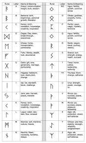 Ancient Runes Ring Custom Rune Viking Elder Futhark