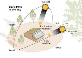 Seasonal Sun Angle Chart Movement Of The Sun Green Passive Solar Magazine