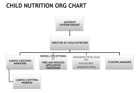 Joshua Isd School Nutrition And Fitness