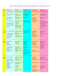 Physical Development Stages Chart Milestones Are Also Important To Have As A Resource To Help