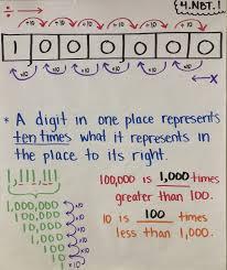 4 Nbt 1 Anchor Chart Anchor Charts Fun Math Teaching Tools