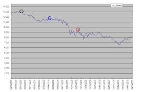 Dow Jones 52 Week Chart The Bakers Son Blog Insightful Views Of Finance
