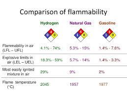Lel And Uel Chart Hydrogen Gas Lel Hydrogen Gas