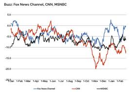 Cnn Ratings Chart Yougov Survey Cnn Drops To Last Place Among The Three Cable