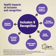 Bisexual gay health lesbian