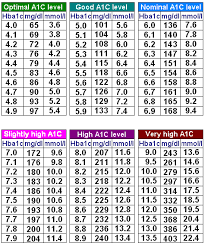 a1c chart here is a chart to show a relation between a1c and blood glucose