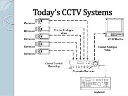wiring diagram for home security camera wiring cctv home wiring cctv wiring diagrams car on wiring diagram for home security camera