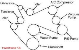 belt diagram for ford 7 3 liter power stroke diesel diagrams for belt diagram for ford 7 3 liter power stroke diesel