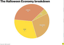 What I Want To Be For Halloween Pie Chart 7 Charts That Explain Halloween Vox