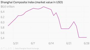 Shanghai Stock Market Index Chart Shanghai Composite Index Market Value In Usd