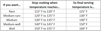 Beef Internal Temp Chart How To Plan Carry Over Cooking On Beef Three Little Pigs