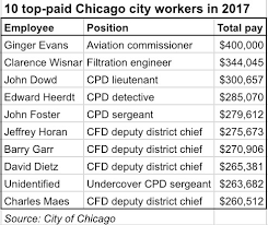 Chicago City Hall Payday Mayor Rahm Emanuel Makes Less Than