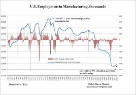 Chart Of The Day Us Manufacturing Employment 1960 2012