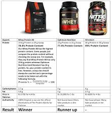Whey Protein Chart The Protein Works Whey Protein 80 2 Kg 4 4 Lbs Chocolate Silk Provides Optimum Nutrition To Muscles